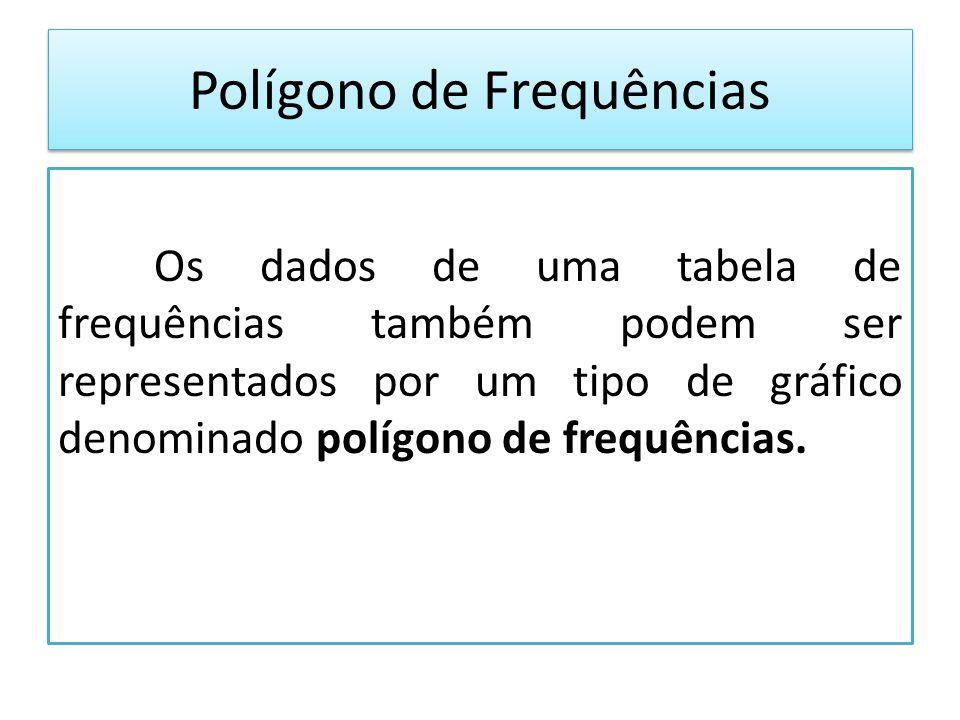 Polígono de Frequências Os dados de uma tabela de frequências também podem ser representados por um tipo de gráfico denominado polígono de frequências.
