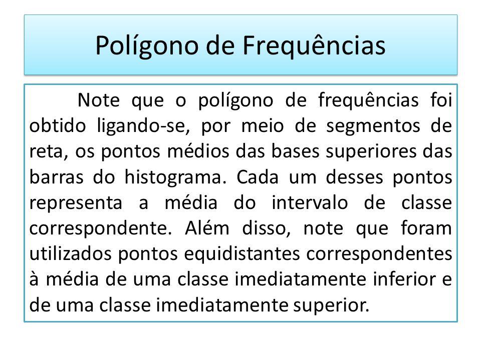 Note que o polígono de frequências foi obtido ligando-se, por meio de segmentos de reta, os pontos médios das bases superiores das barras do histograma.