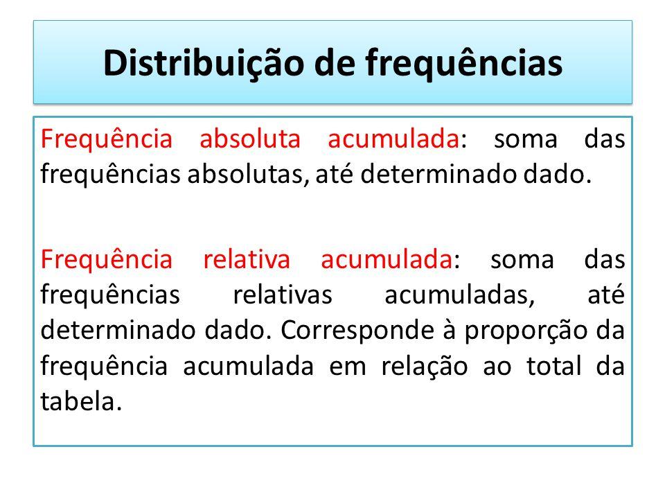 Exemplo Preço (R$)Frequência absolutaFrequência relativa (%) Frequência absoluta acumulada Frequência relativa acumulada (%) 2.000 6 30 % 6 2.500 xy 10=6+4 50%=30%+2 0% 2.600 10w z k Total 20100% 20 100%
