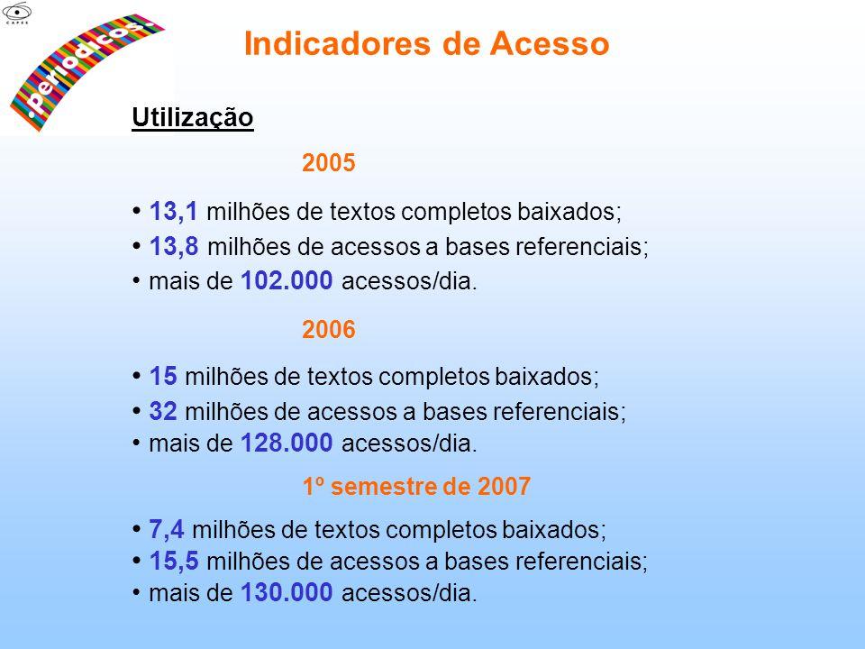 Utilização 2005 13,1 milhões de textos completos baixados; 13,8 milhões de acessos a bases referenciais; mais de 102.000 acessos/dia. 2006 15 milhões