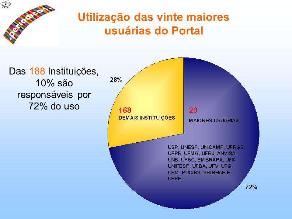 Utilização das vinte maiores usuárias do Portal Das 188 Instituições, 10% são responsáveis por 72% do uso