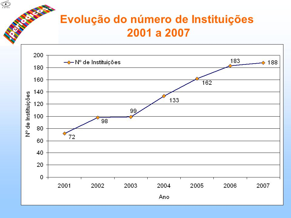 Evolução do número de Instituições 2001 a 2007