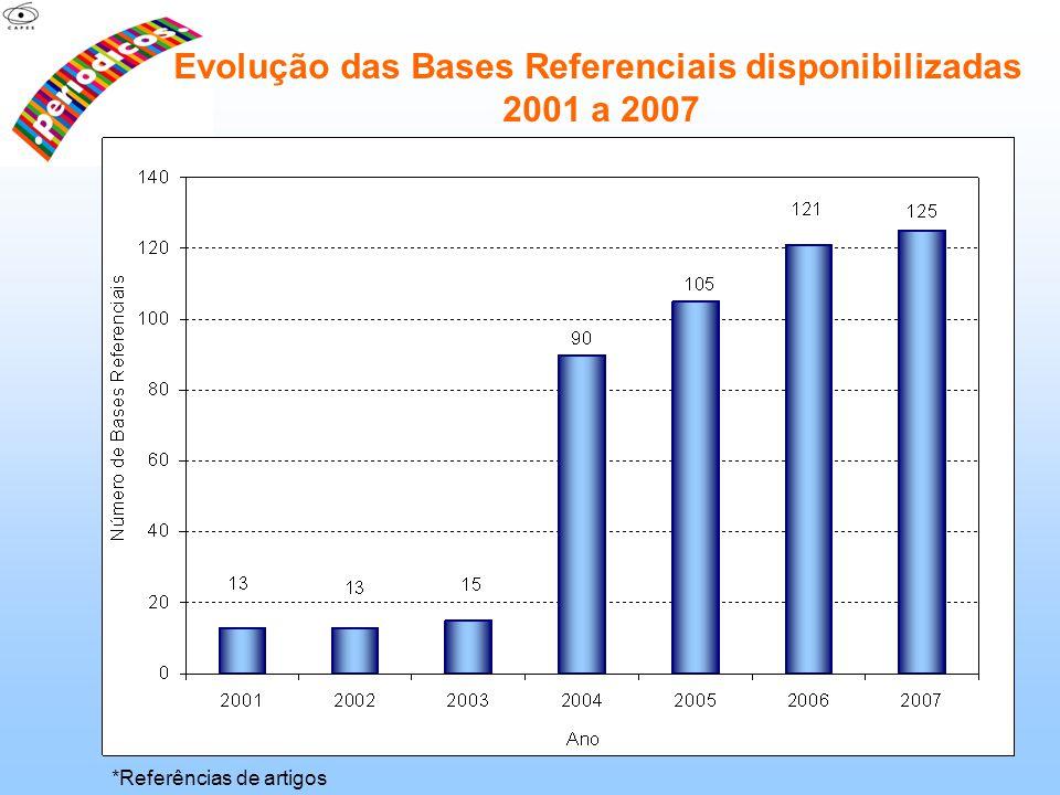 Evolução das Bases Referenciais disponibilizadas 2001 a 2007 *Referências de artigos