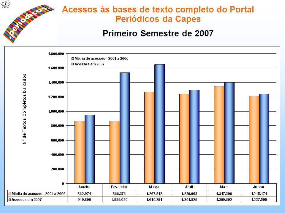 Acessos às bases de texto completo do Portal Periódicos da Capes Primeiro Semestre de 2007