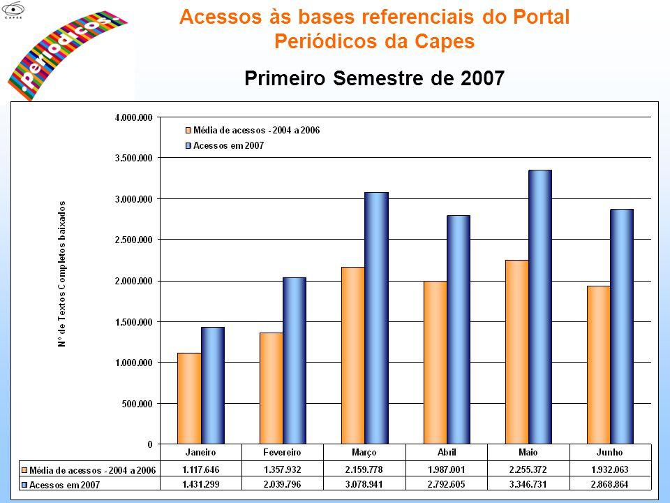 Acessos às bases referenciais do Portal Periódicos da Capes Primeiro Semestre de 2007