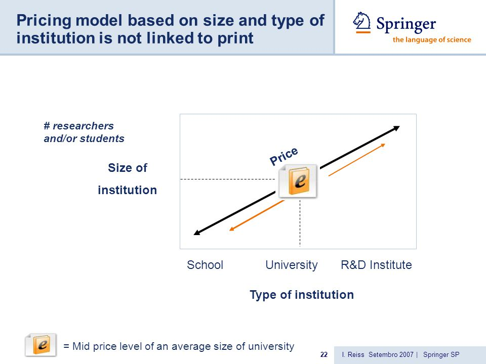 I. Reiss Setembro 2007 | Springer SP22 Pricing model based on size and type of institution is not linked to print Size of institution Type of institut