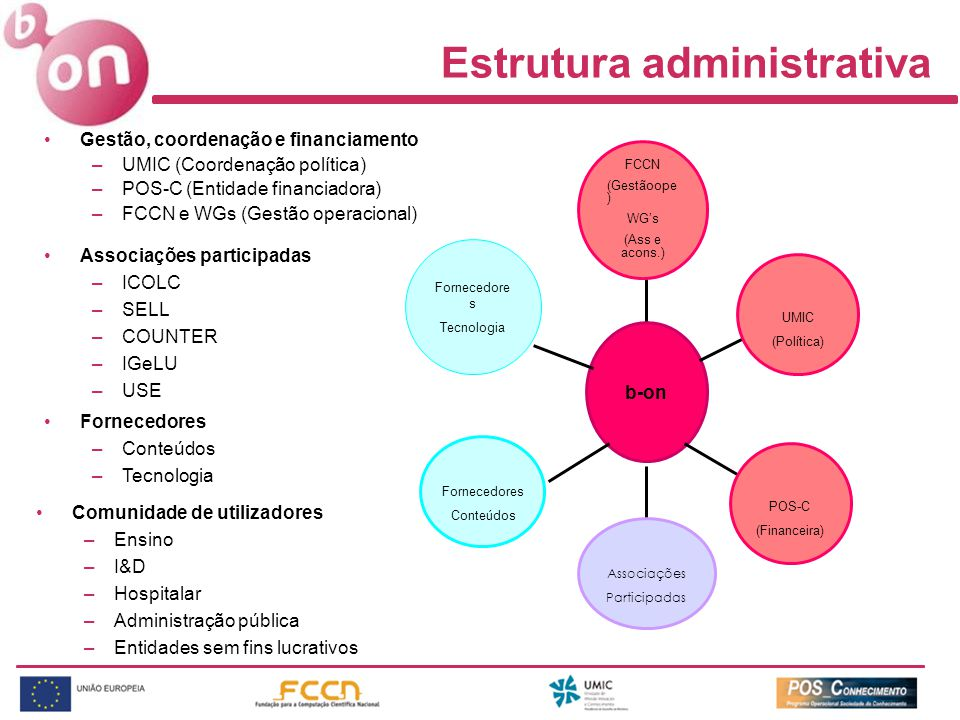 Estrutura administrativa Gestão, coordenação e financiamento –UMIC (Coordenação política) –POS-C (Entidade financiadora) –FCCN e WGs (Gestão operacional) FCCN (Gestãoope ) WG's (Ass e acons.) b-on POS-C (Financeira) UMIC (Política) Associações Participadas Associações participadas –ICOLC –SELL –COUNTER –IGeLU –USE Fornecedores Conteúdos Fornecedore s Tecnologia Fornecedores –Conteúdos –Tecnologia Comunidade de utilizadores –Ensino –I&D –Hospitalar –Administração pública –Entidades sem fins lucrativos