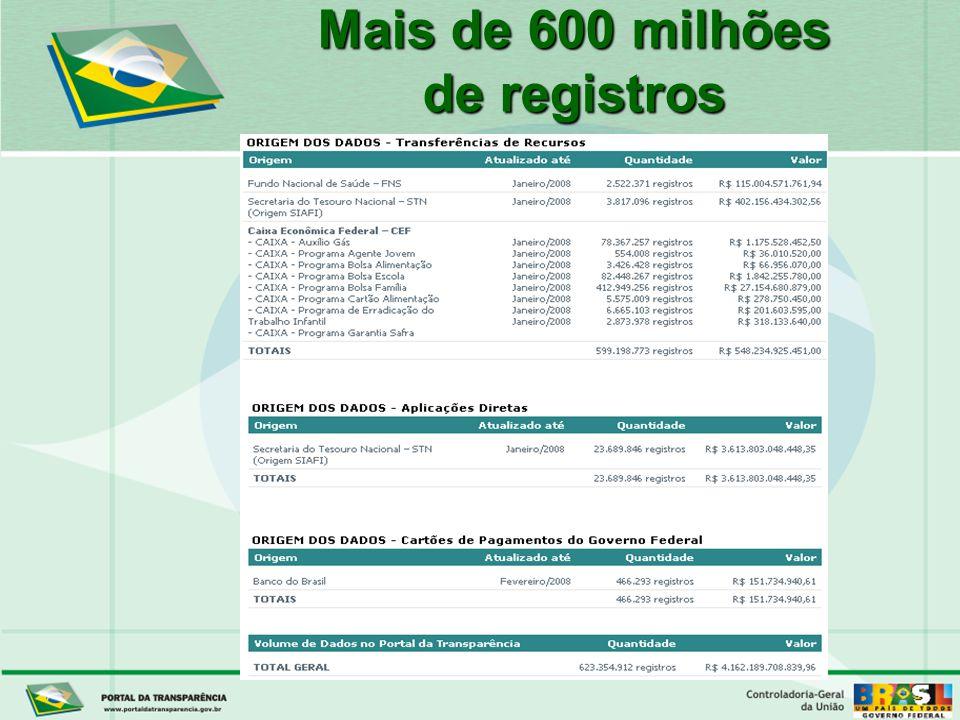 Controladoria-Geral da União Mais de 600 milhões de registros