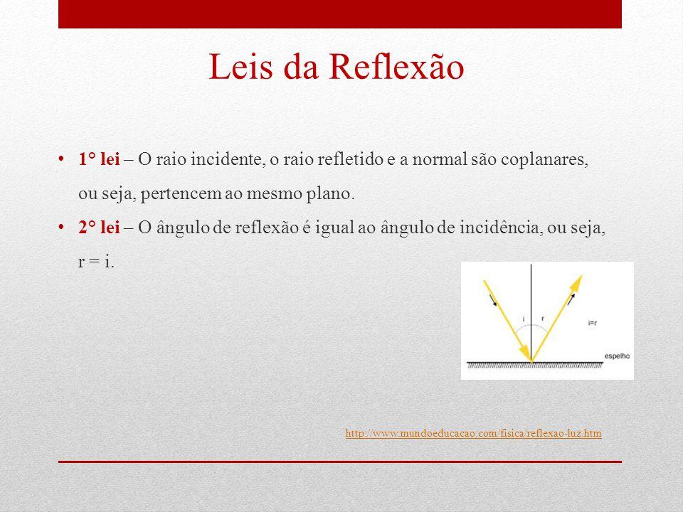 Leis da Reflexão 1° lei – O raio incidente, o raio refletido e a normal são coplanares, ou seja, pertencem ao mesmo plano.