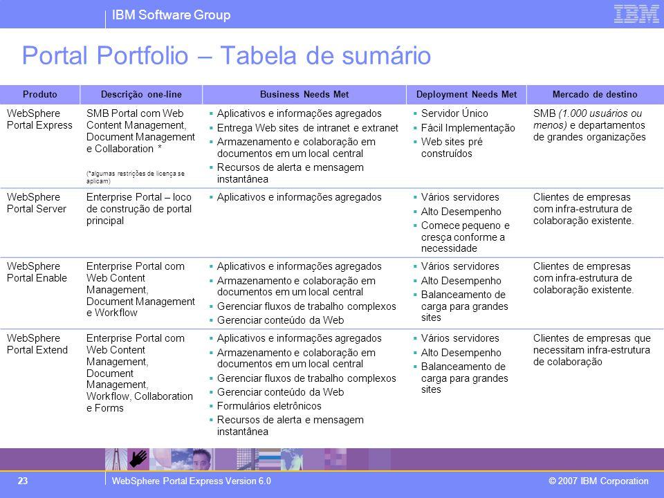 IBM Software Group WebSphere Portal Express Version 6.0 © 2007 IBM Corporation 23 Portal Portfolio – Tabela de sumário ProdutoDescrição one-lineBusine