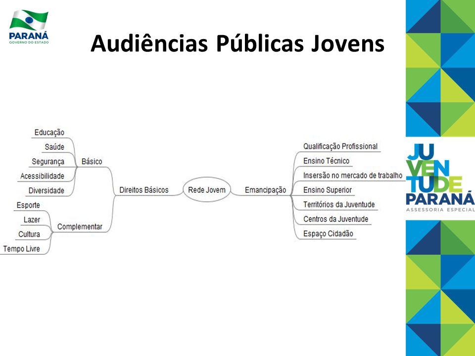 Audiências Públicas Jovens