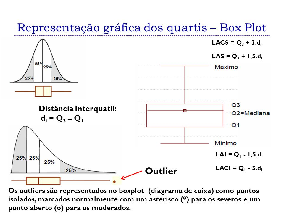 Representação gráfica dos quartis – Box Plot Distância Interquatil: d i = Q 3 – Q 1 Outlier LAI = Q 1 - 1,5.d i LAS = Q 3 + 1,5.d i LACI = Q 1 - 3.d i