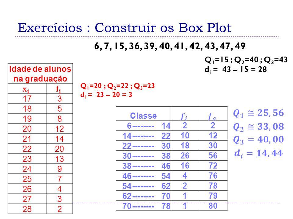 Exercícios : Construir os Box Plot Q 1 =15 ; Q 2 =40 ; Q 3 =43 d i = 43 – 15 = 28 6, 7, 15, 36, 39, 40, 41, 42, 43, 47, 49 Idade de alunos na graduaçã