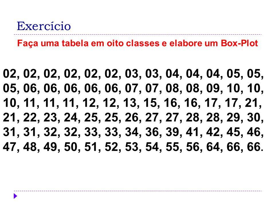 Exercício Faça uma tabela em oito classes e elabore um Box-Plot 02, 02, 02, 02, 02, 02, 03, 03, 04, 04, 04, 05, 05, 05, 06, 06, 06, 06, 06, 07, 07, 08