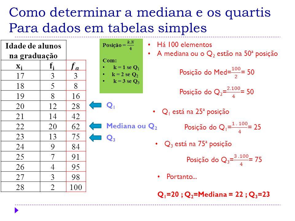 Como determinar a mediana e os quartis em Tabelas Frequência de Classes Há 80 elementos Q 2 está na 40ª posição Q 3 está na 60ª posição Mediana ou Q 2 Q3Q3 Q1Q1 Mas qual é o valor dos quartis.