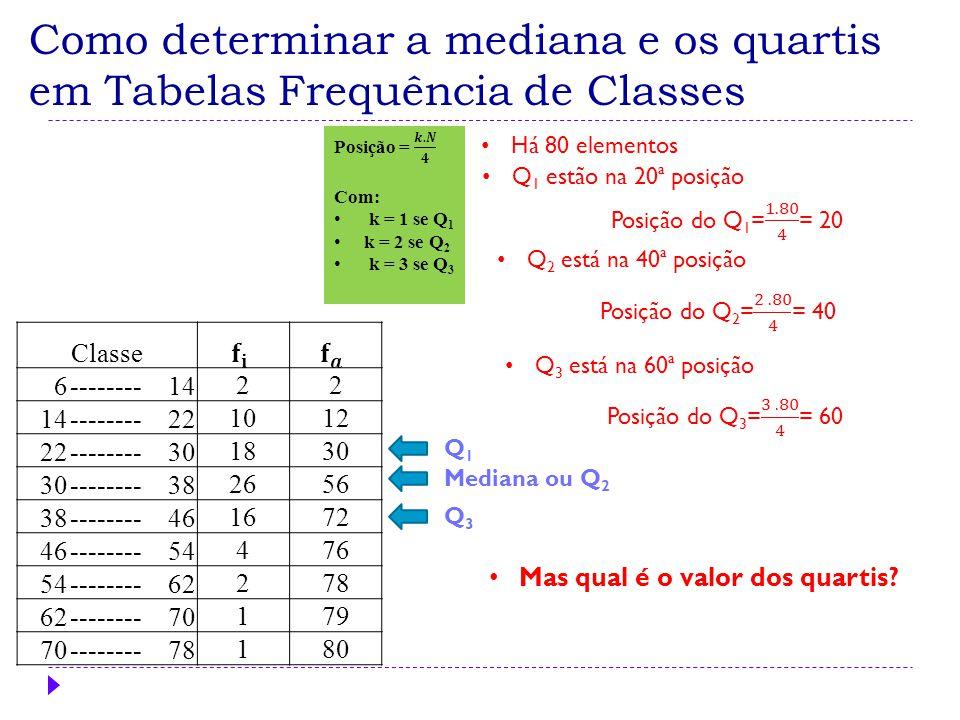 Como determinar a mediana e os quartis em Tabelas Frequência de Classes Há 80 elementos Q 2 está na 40ª posição Q 3 está na 60ª posição Mediana ou Q 2