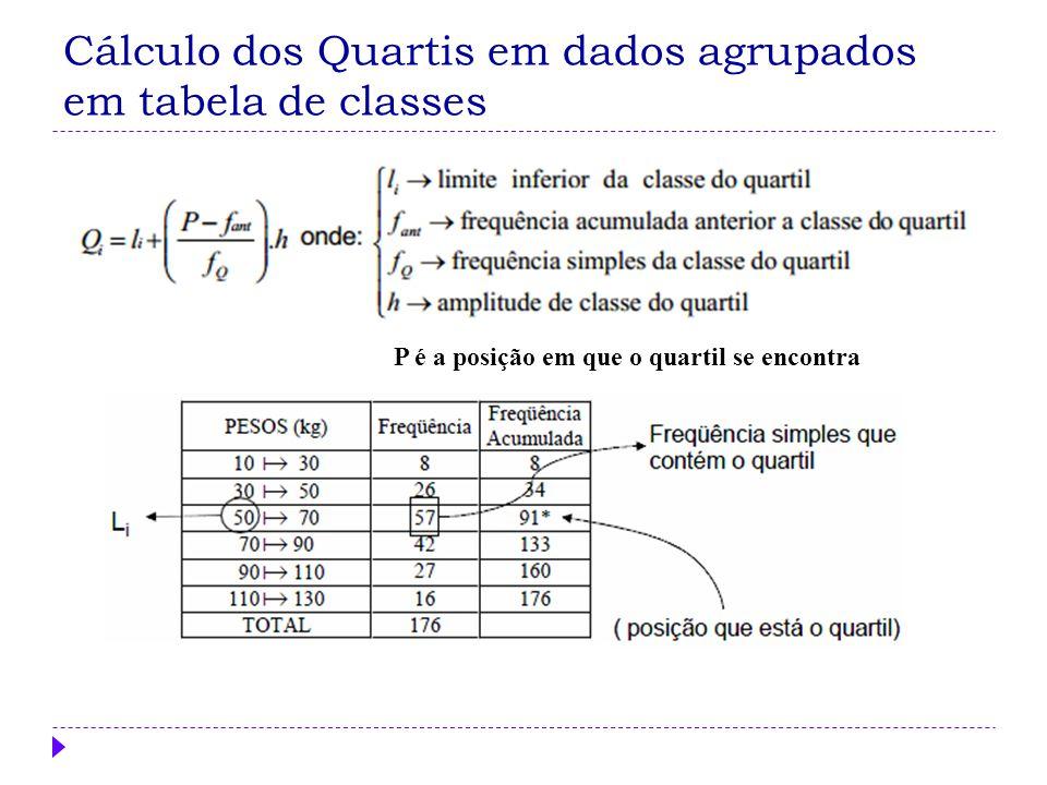 Como determinar a mediana e os quartis em Tabelas Frequência de Classes Q 2 está na 40ª posição Q 3 está na 60ª posição Q2Q2 Q3Q3 Q1Q1 Classe 6----1422 ----221012 22----301830 ----382656 38----461672 46----54476 54----62278 62----70179 70----78180 Q 1 está na 20ª posição