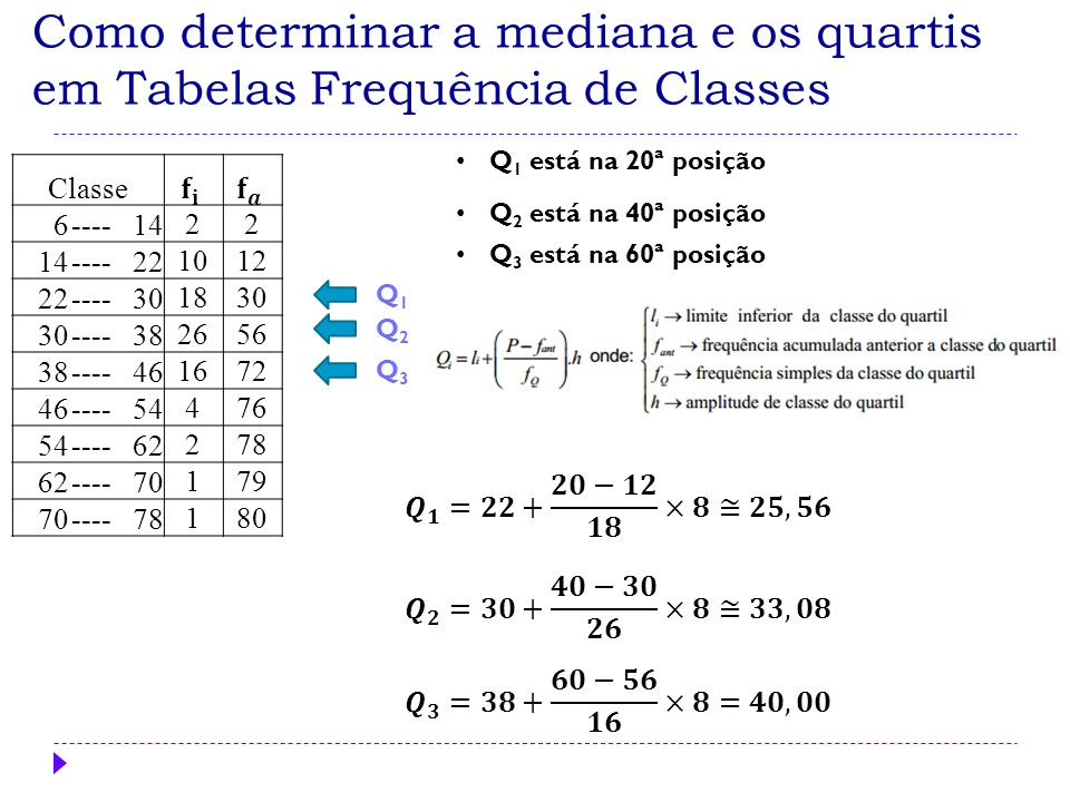 Como determinar a mediana e os quartis em Tabelas Frequência de Classes Q 2 está na 40ª posição Q 3 está na 60ª posição Q2Q2 Q3Q3 Q1Q1 Classe 6----142