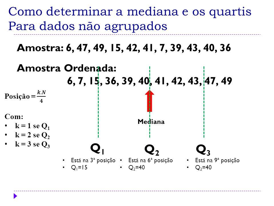 Como determinar a mediana e os quartis Para dados não agrupados Está na 3ª posição Q 1 =15 Mediana Q2Q2 Amostra: 6, 47, 49, 15, 42, 41, 7, 39, 43, 40,