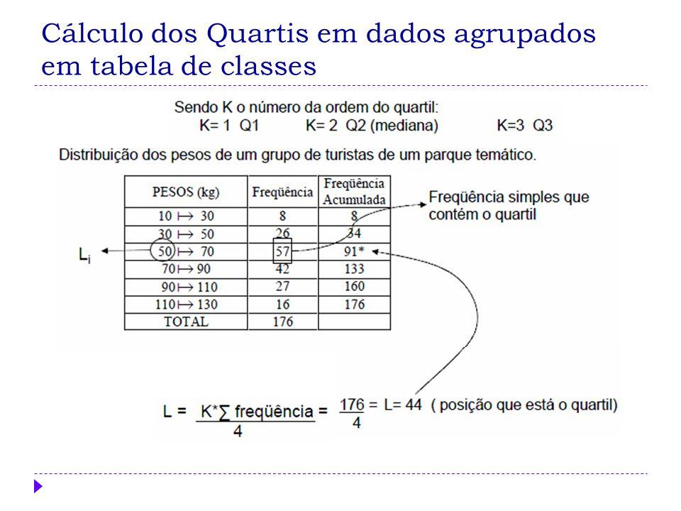 Cálculo dos Quartis em dados agrupados em tabela de classes