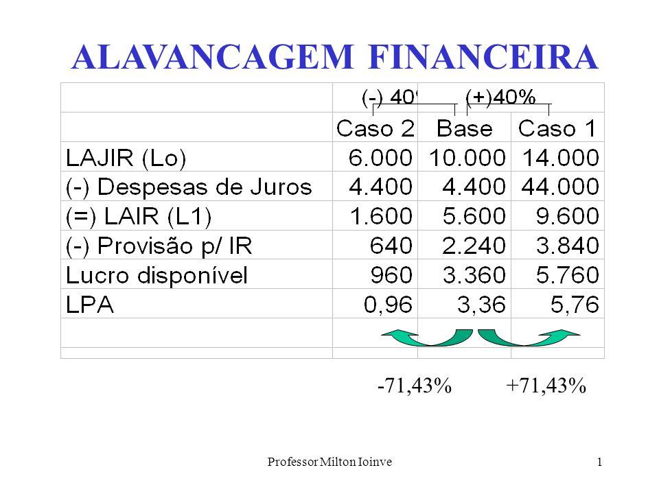 Professor Milton Ioinve1 ALAVANCAGEM FINANCEIRA -71,43%+71,43%