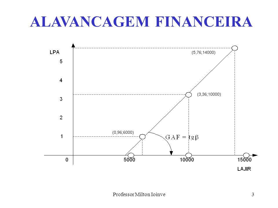 Professor Milton Ioinve2 ALAVANCAGEM FINANCEIRA GAF =  LPA/  L o  alíquota de IR DPdividendos obrigatórios pagos Para legislação brasileira: ações ordinárias  ações preferenciais.