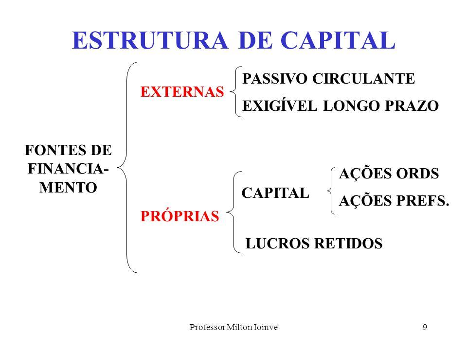Professor Milton Ioinve9 ESTRUTURA DE CAPITAL FONTES DE FINANCIA- MENTO EXTERNAS PRÓPRIAS PASSIVO CIRCULANTE EXIGÍVEL LONGO PRAZO LUCROS RETIDOS AÇÕES ORDS AÇÕES PREFS.