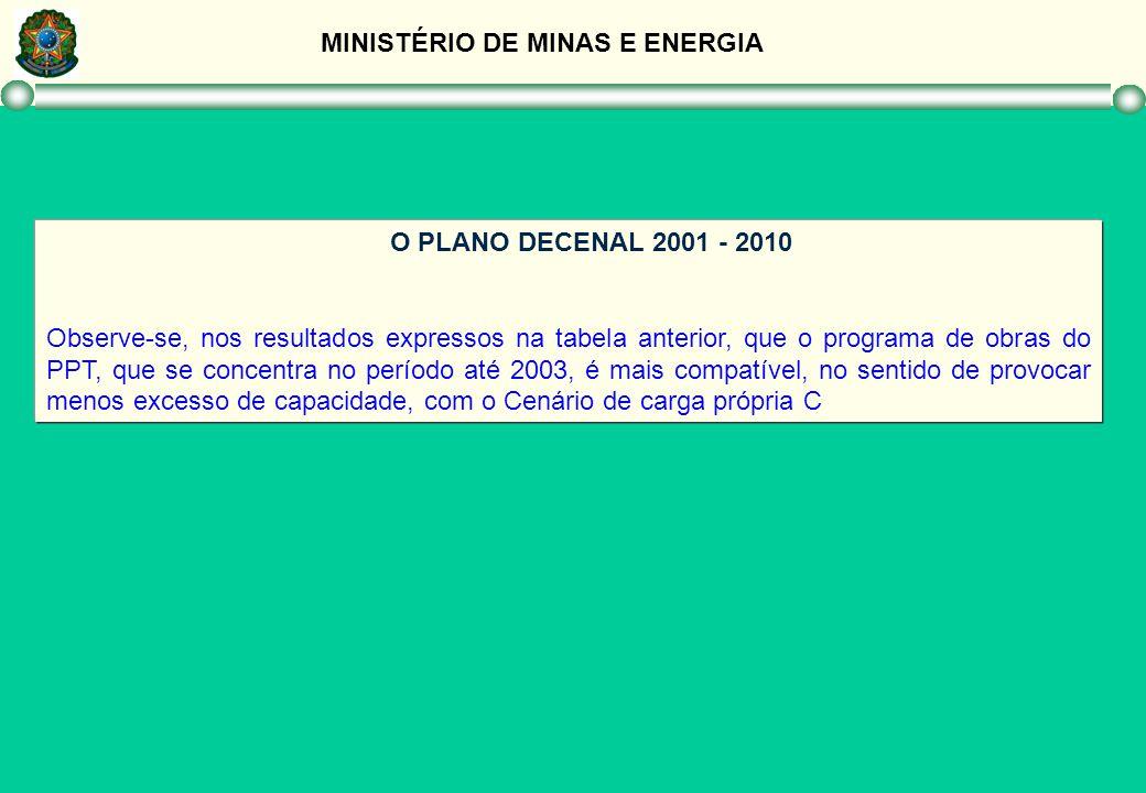 MINISTÉRIO DE MINAS E ENERGIA O PLANO DECENAL 2001 - 2010 Observe-se, nos resultados expressos na tabela anterior, que o programa de obras do PPT, que