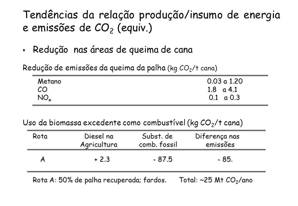 Tendências da relação produção/insumo de energia e emissões de CO 2 (equiv.) Redução nas áreas de queima de cana Redução de emissões da queima da palh