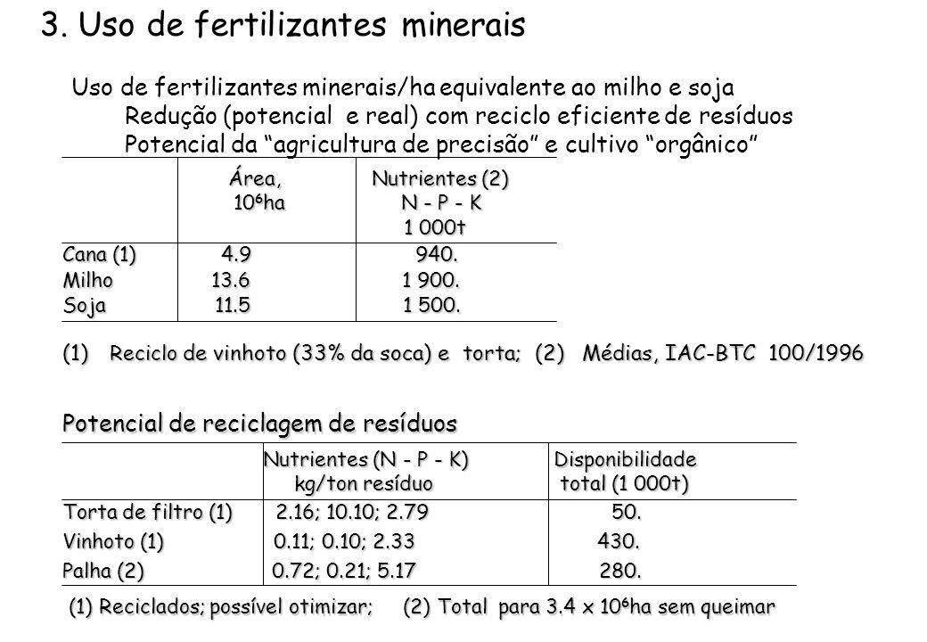 3. Uso de fertilizantes minerais Uso de fertilizantes minerais/ha equivalente ao milho e soja Redução (potencial e real) com reciclo eficiente de resí