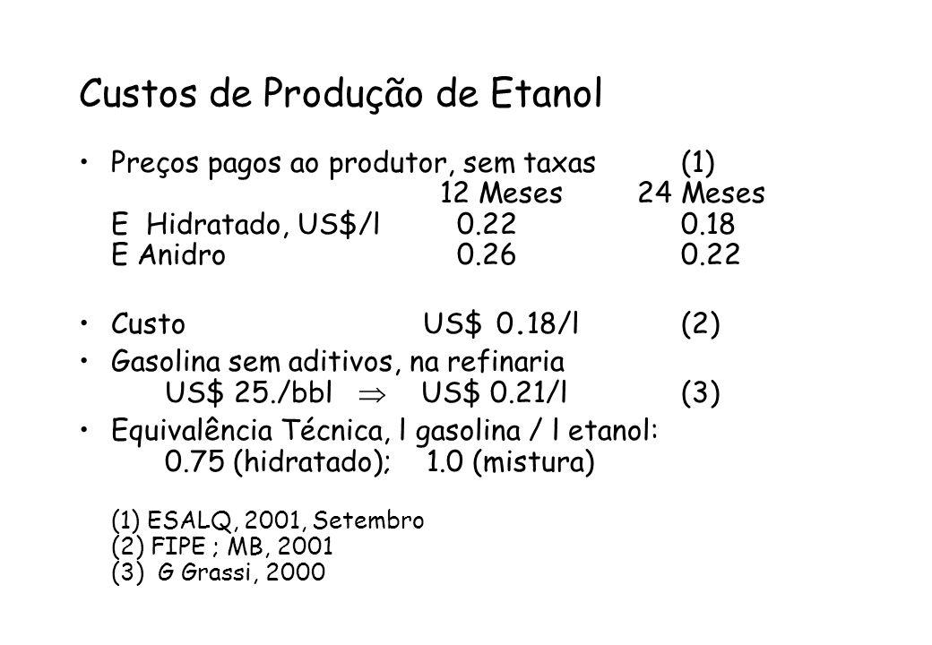 Custos de Produção de Etanol Preços pagos ao produtor, sem taxas(1) 12 Meses 24 Meses E Hidratado, US$/l 0.220.18 E Anidro 0.260.22 Custo US$ 0.18/l(2