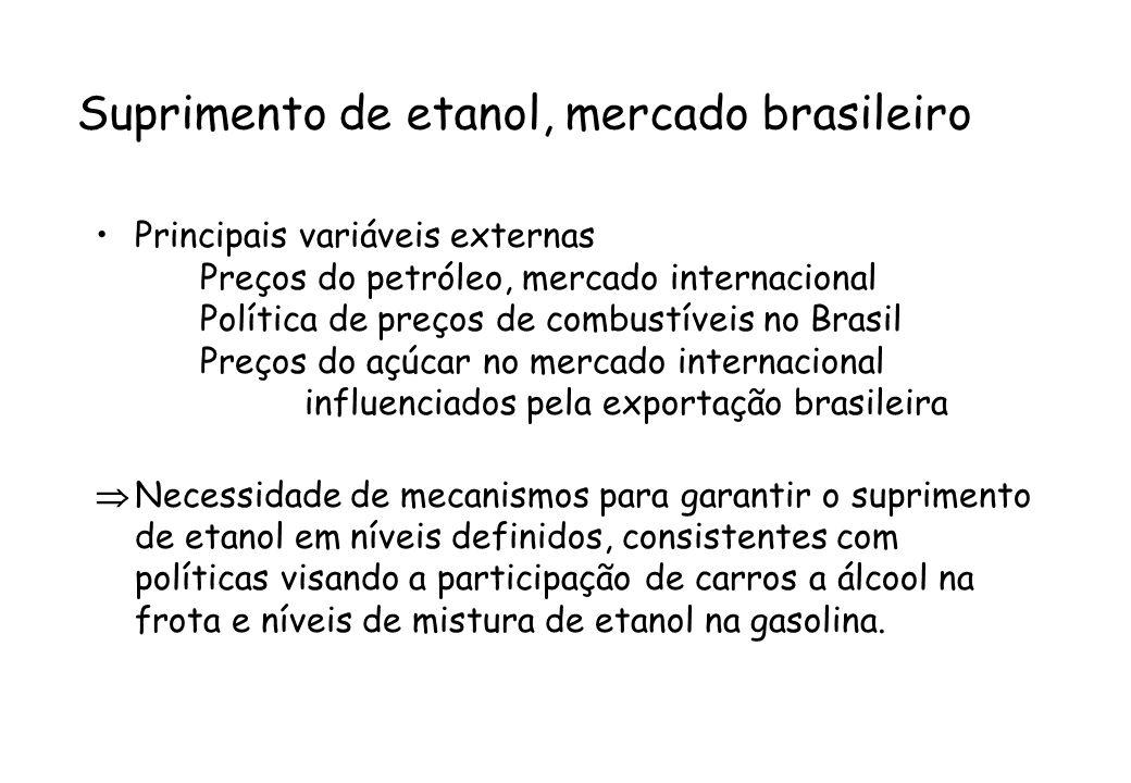 Suprimento de etanol, mercado brasileiro Principais variáveis externas Preços do petróleo, mercado internacional Política de preços de combustíveis no