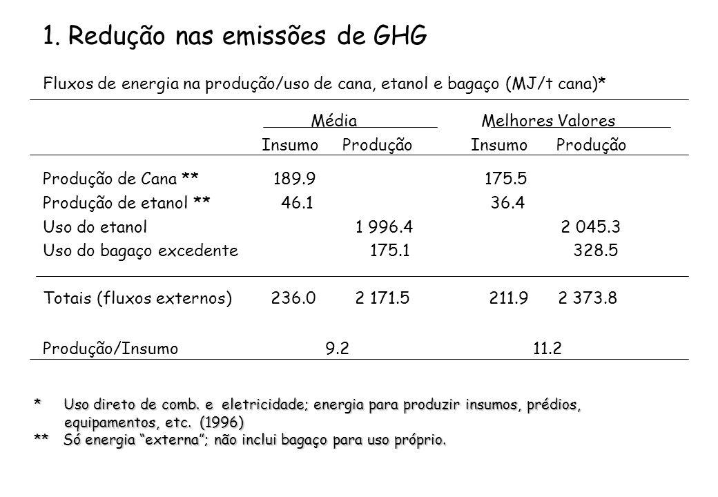 1. Redução nas emissões de GHG Fluxos de energia na produção/uso de cana, etanol e bagaço (MJ/t cana)* Média Melhores Valores Insumo Produção Insumo P