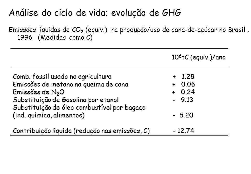 Análise do ciclo de vida; evolução de GHG Emissões líquidas de CO 2 (equiv.) na produção/uso de cana-de-açúcar no Brasil, 1996 (Medidas como C) 10 6 t
