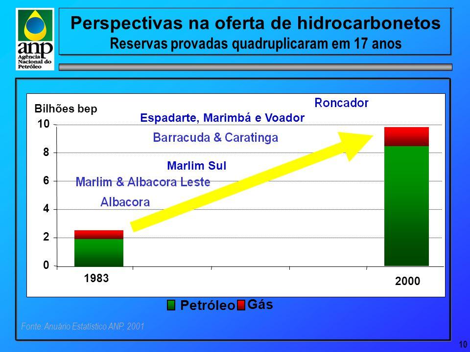 10 Perspectivas na oferta de hidrocarbonetos Reservas provadas quadruplicaram em 17 anos Petróleo Gás 1983 Marlim Sul Espadarte, Marimbá e Voador 2000 0 2 4 6 8 10 Bilhões bep Fonte: Anuário Estatístico ANP, 2001