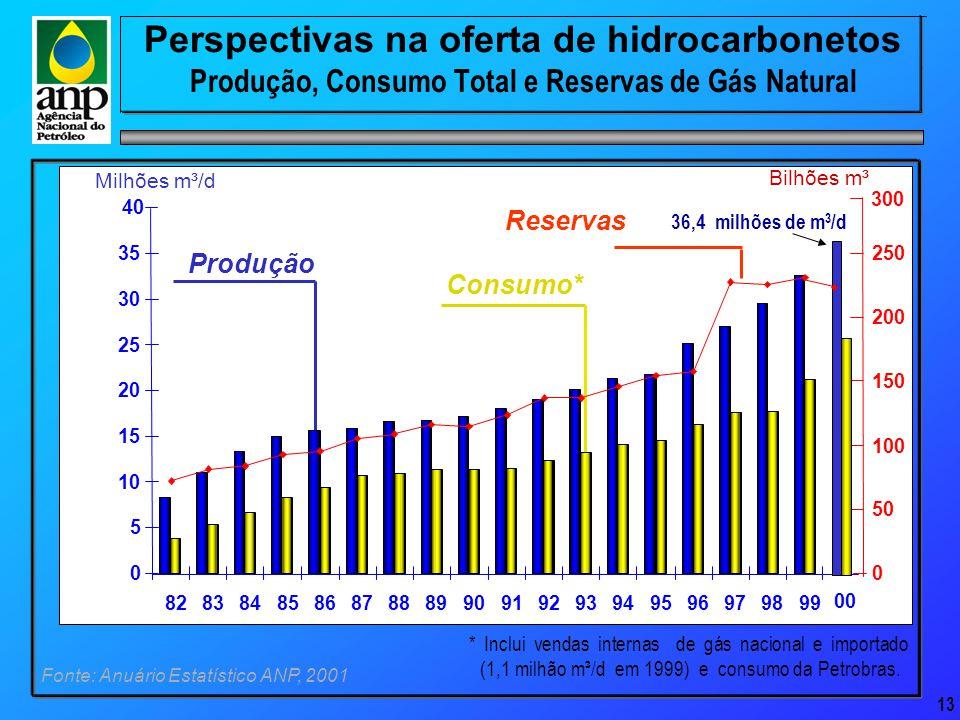 13 Perspectivas na oferta de hidrocarbonetos Produção, Consumo Total e Reservas de Gás Natural Bilhões m³ 8283848586878889909192939495969798 Fonte: Anuário Estatístico ANP, 2001 * Inclui vendas internas de gás nacional e importado (1,1 milhão m³/d em 1999) e consumo da Petrobras.
