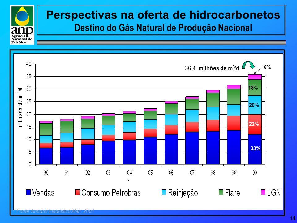 14 Perspectivas na oferta de hidrocarbonetos Destino do Gás Natural de Produção Nacional Fonte: Anuário Estatístico ANP, 2001 18% 20% 22% 6% 33% 36,4 milhões de m 3 /d