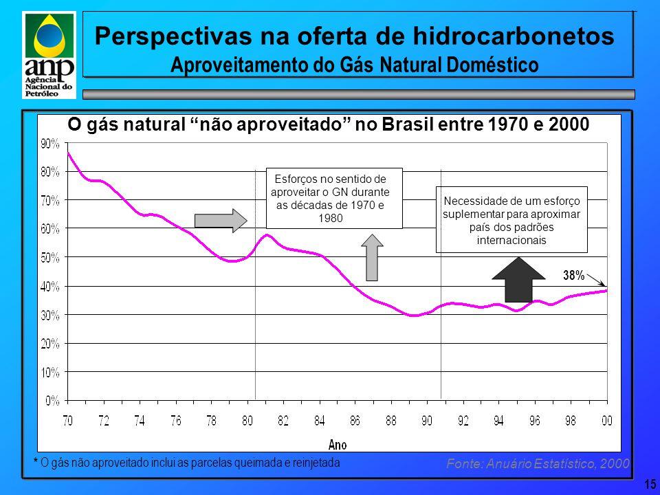 15 Perspectivas na oferta de hidrocarbonetos Aproveitamento do Gás Natural Doméstico O gás natural não aproveitado no Brasil entre 1970 e 2000 Esforços no sentido de aproveitar o GN durante as décadas de 1970 e 1980 Necessidade de um esforço suplementar para aproximar país dos padrões internacionais * O gás não aproveitado inclui as parcelas queimada e reinjetada Fonte: Anuário Estatístico, 2000 38%