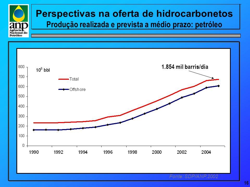 16 Perspectivas na oferta de hidrocarbonetos Produção realizada e prevista a médio prazo: petróleo Fonte: SDP/ANP,2002 1.854 mil barris/dia