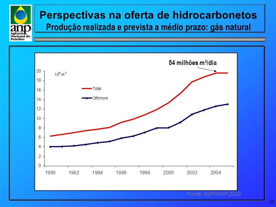 17 Perspectivas na oferta de hidrocarbonetos Produção realizada e prevista a médio prazo: gás natural Fonte: SDP/ANP,2002 54 milhões m 3 /dia