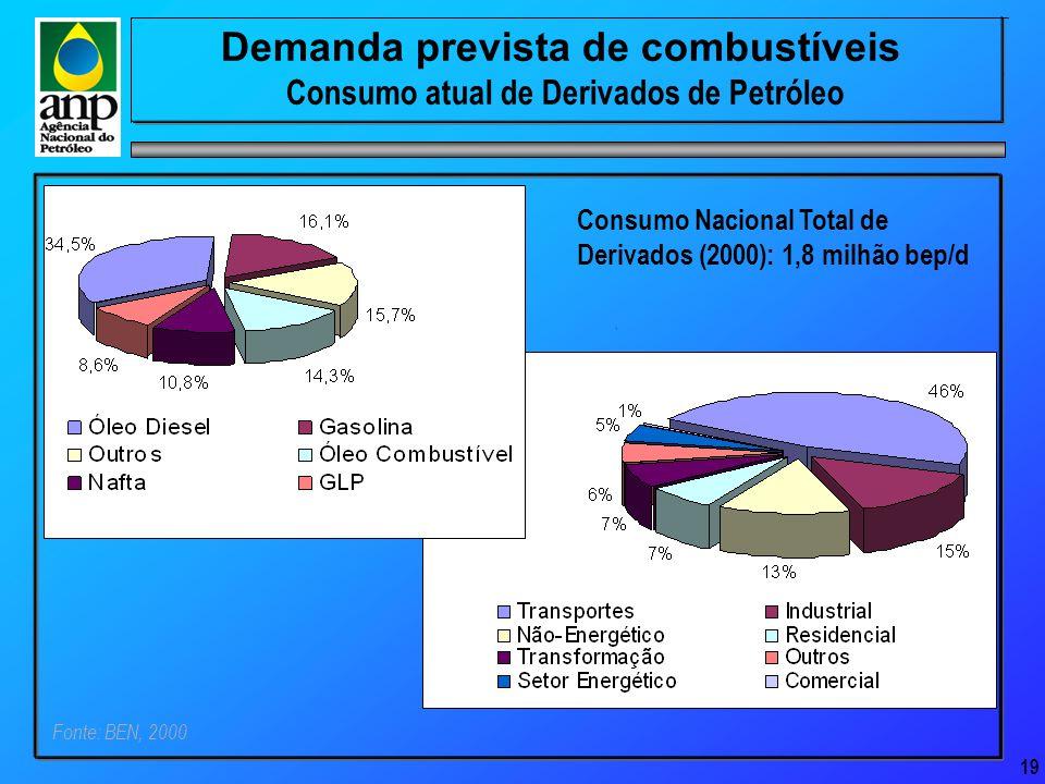 19 Demanda prevista de combustíveis Consumo atual de Derivados de Petróleo Consumo Nacional Total de Derivados (2000): 1,8 milhão bep/d Fonte: BEN, 2000