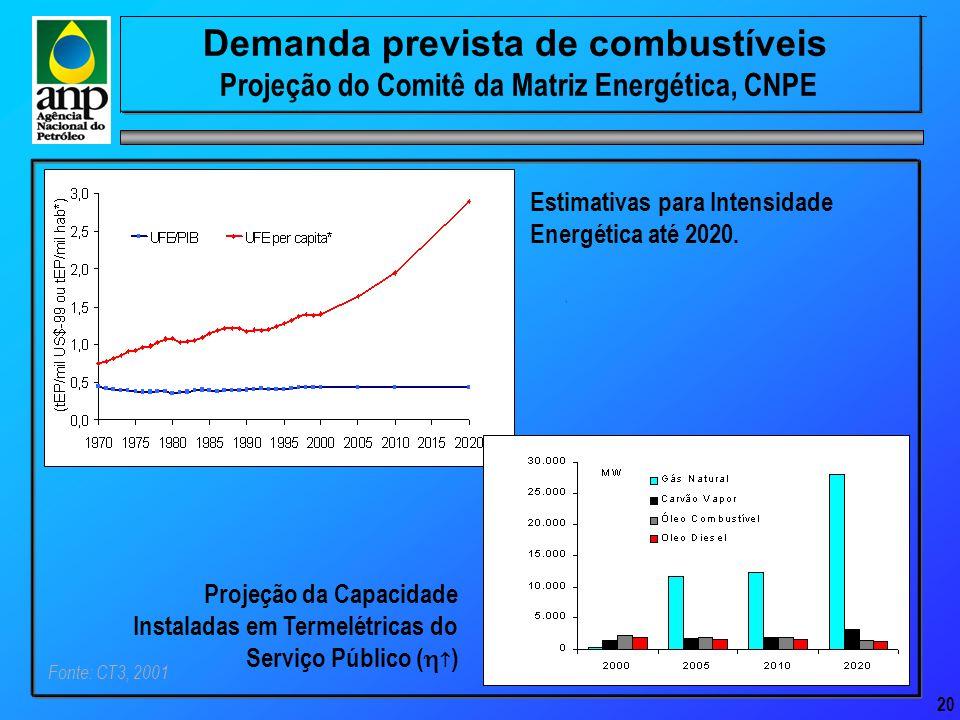 20 Demanda prevista de combustíveis Projeção do Comitê da Matriz Energética, CNPE Fonte: CT3, 2001 Estimativas para Intensidade Energética até 2020.