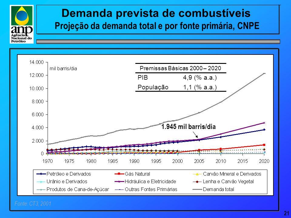 21 Demanda prevista de combustíveis Projeção da demanda total e por fonte primária, CNPE Fonte: CT3, 2001 Premissas Básicas 2000 – 2020 1,1 (% a.a.) População 4,9 (% a.a.)PIB 1.945 mil barris/dia
