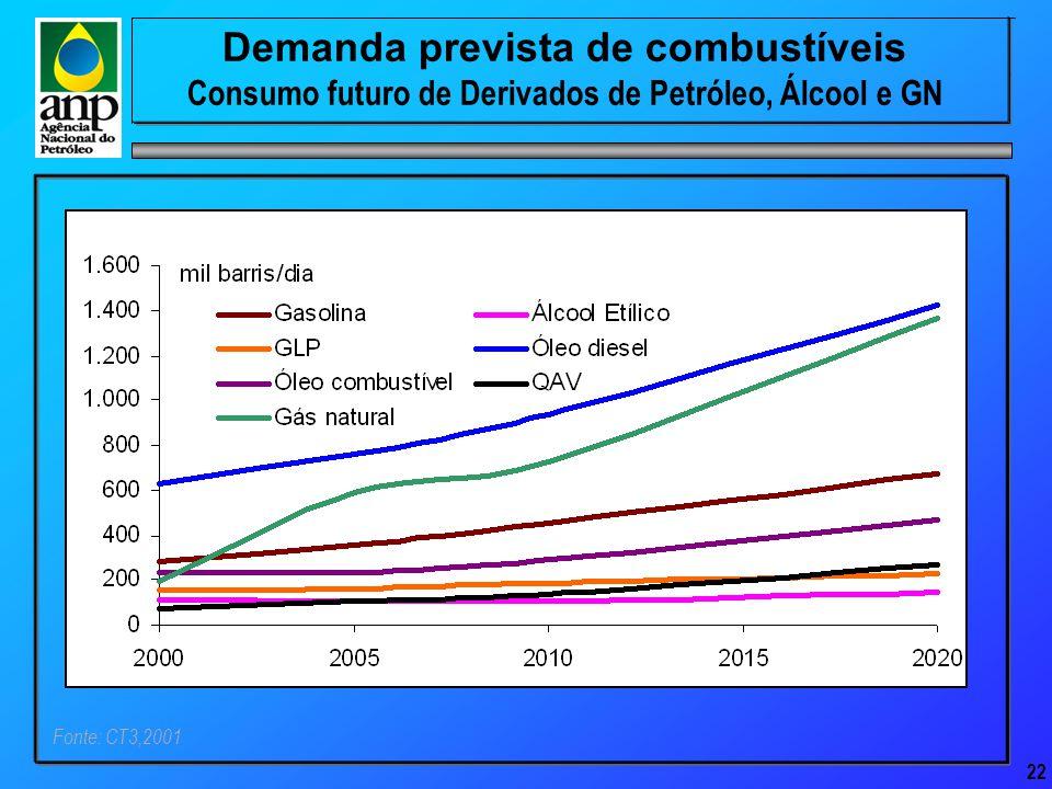 22 Demanda prevista de combustíveis Consumo futuro de Derivados de Petróleo, Álcool e GN Fonte: CT3,2001