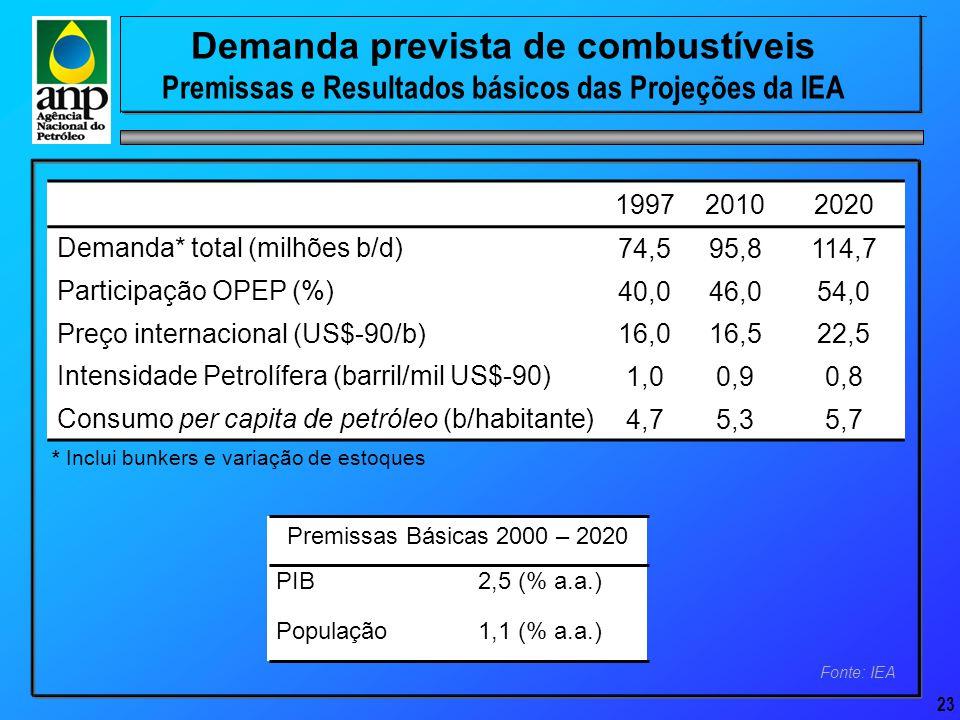 23 Demanda prevista de combustíveis Premissas e Resultados básicos das Projeções da IEA Fonte: IEA 199720102020 Demanda* total (milhões b/d) 74,595,8114,7 Participação OPEP (%) 40,046,054,0 Preço internacional (US$-90/b) 16,016,522,5 Intensidade Petrolífera (barril/mil US$-90) 1,00,90,8 Consumo per capita de petróleo (b/habitante) 4,75,35,7 * Inclui bunkers e variação de estoques Premissas Básicas 2000 – 2020 1,1 (% a.a.) População 2,5 (% a.a.)PIB