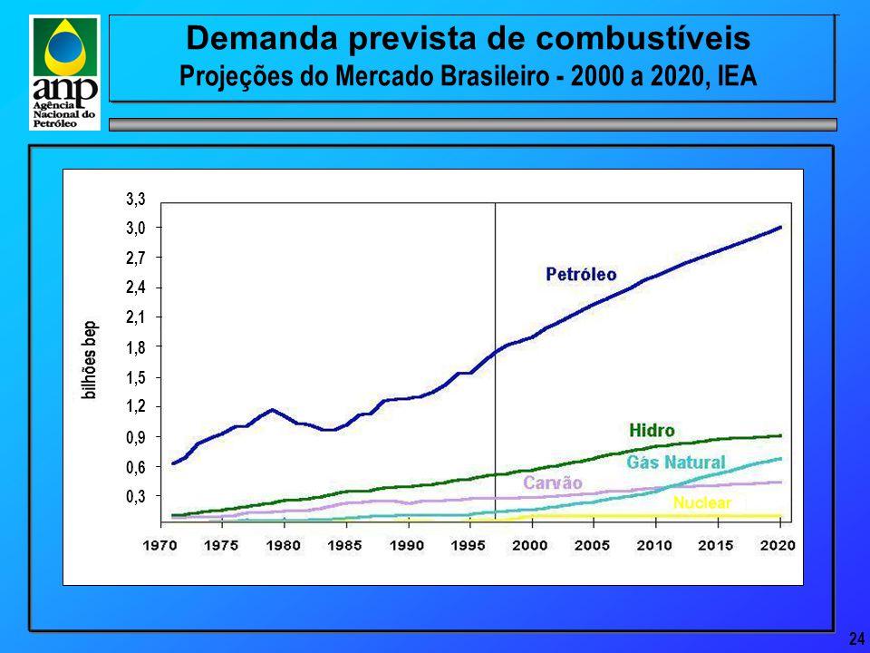 24 Demanda prevista de combustíveis Projeções do Mercado Brasileiro - 2000 a 2020, IEA 0,3 0,6 0,9 1,2 1,5 1,8 2,1 2,4 2,7 3,0 3,3