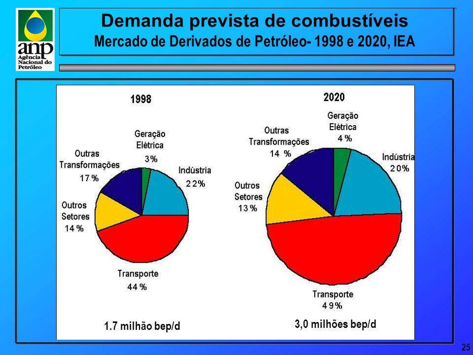 25 Demanda prevista de combustíveis Mercado de Derivados de Petróleo- 1998 e 2020, IEA 1.7 milhão bep/d 3,0 milhões bep/d