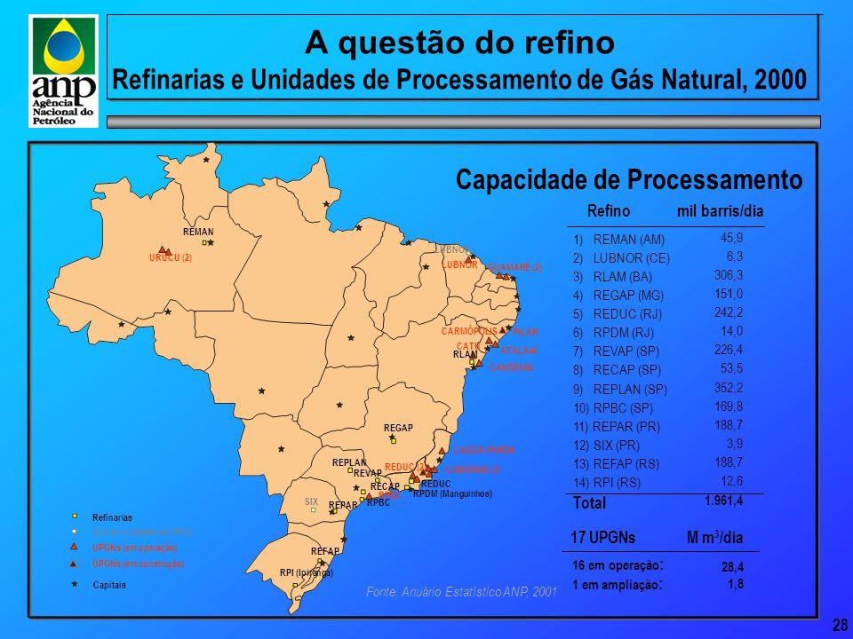 28 A questão do refino Refinarias e Unidades de Processamento de Gás Natural, 2000 UPGNs (em operação) UPGNs (em construção) Outras unidades de refino Capitais Refinarias Fonte: Anuário Estatístico ANP, 2001 URUCU (2) REMAN RLAM RPI (Ipiranga) REFAP REPAR RPBC RPDM (Manguinhos) RECAP SIX LUBNOR REDUC REGAP REVAP REPLAN LUBNOR GUAMARÉ (2) PILAR CATU CANDEIAS LAGOA PARDA CABIÚNAS (3) REDUC (2) RPBC ATALAIA CARMÓPOLIS 16 em operação : 1 em ampliação : 28,4 1,8 M m 3 /dia17 UPGNs 1) REMAN (AM) 2) LUBNOR (CE) 3) RLAM (BA) 4) REGAP (MG) 5) REDUC (RJ) 6) RPDM (RJ) 7) REVAP (SP) 8) RECAP (SP) 9) REPLAN (SP) 10) RPBC (SP) 11) REPAR (PR) 12) SIX (PR) 13) REFAP (RS) 14) RPI (RS) Total Refinomil barris/dia Capacidade de Processamento 45,9 6,3 306,3 151,0 242,2 14,0 226,4 53,5 352,2 169,8 188,7 3,9 188,7 12,6 1.961,4