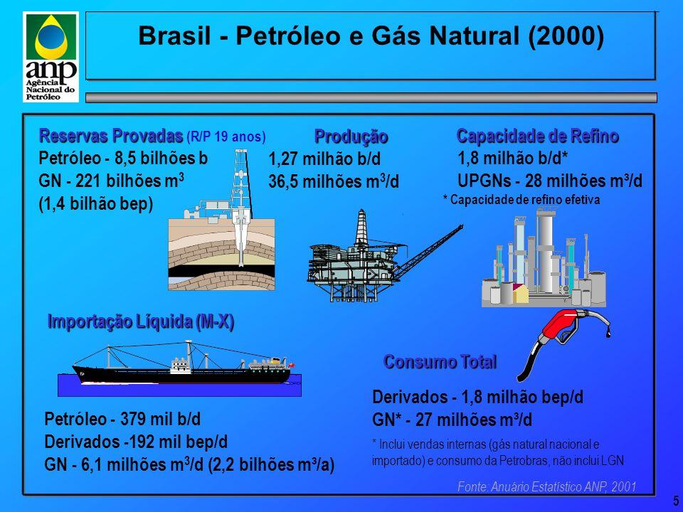 5 Brasil - Petróleo e Gás Natural (2000) Produção Produção 1,27 milhão b/d 36,5 milhões m 3 /d Importação Líquida (M-X) Petróleo - 379 mil b/d Derivados -192 mil bep/d GN - 6,1 milhões m 3 /d (2,2 bilhões m³/a) Consumo Total Derivados - 1,8 milhão bep/d GN* - 27 milhões m³/d * Inclui vendas internas (gás natural nacional e importado) e consumo da Petrobras, não inclui LGN Capacidade de Refino Capacidade de Refino 1,8 milhão b/d* UPGNs - 28 milhões m³/d * Capacidade de refino efetiva Reservas Provadas Reservas Provadas (R/P 19 anos) Petróleo - 8,5 bilhões b GN - 221 bilhões m 3 (1,4 bilhão bep) Fonte: Anuário Estatístico ANP, 2001