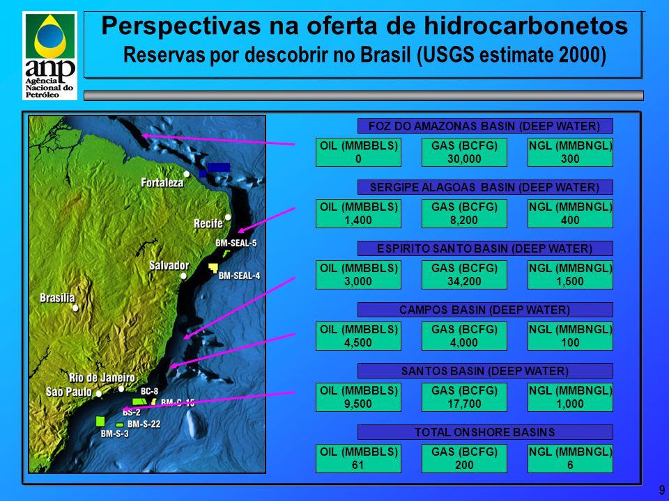9 Perspectivas na oferta de hidrocarbonetos Reservas por descobrir no Brasil (USGS estimate 2000) SANTOS BASIN (DEEP WATER) OIL (MMBBLS) 9,500 GAS (BCFG) 17,700 NGL (MMBNGL) 1,000 CAMPOS BASIN (DEEP WATER) OIL (MMBBLS) 4,500 GAS (BCFG) 4,000 NGL (MMBNGL) 100 ESPIRITO SANTO BASIN (DEEP WATER) OIL (MMBBLS) 3,000 GAS (BCFG) 34,200 NGL (MMBNGL) 1,500 SERGIPE ALAGOAS BASIN (DEEP WATER) OIL (MMBBLS) 1,400 GAS (BCFG) 8,200 NGL (MMBNGL) 400 FOZ DO AMAZONAS BASIN (DEEP WATER) OIL (MMBBLS) 0 GAS (BCFG) 30,000 NGL (MMBNGL) 300 TOTAL ONSHORE BASINS OIL (MMBBLS) 61 GAS (BCFG) 200 NGL (MMBNGL) 6